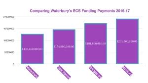 Comparing ECS Grant Payments
